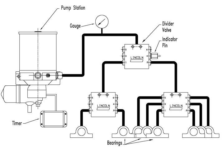 Sistema de lubricación lincoln
